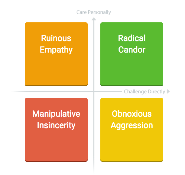 A framework for Radical Candor, featured on Chandler Coaches: Leader: Step Into Your Truth
